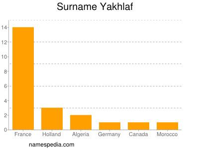 Surname Yakhlaf