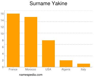 Surname Yakine