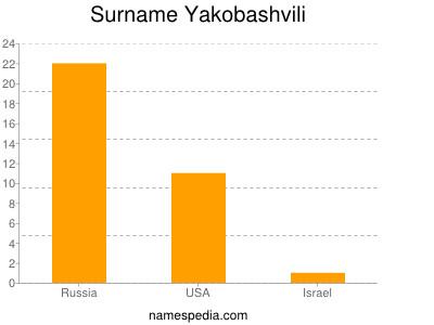 Surname Yakobashvili