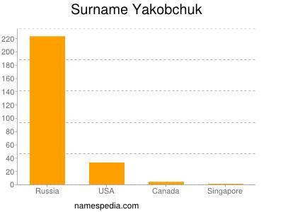 Familiennamen Yakobchuk