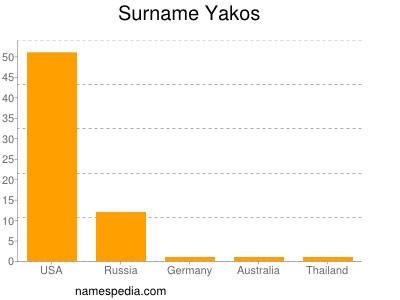 Surname Yakos