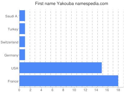 Given name Yakouba