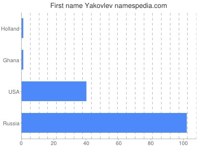 Vornamen Yakovlev
