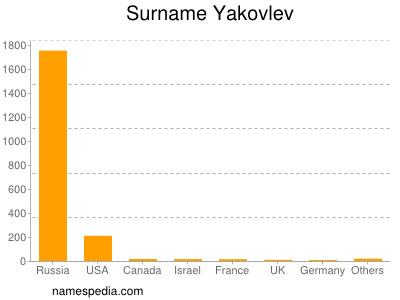 Familiennamen Yakovlev