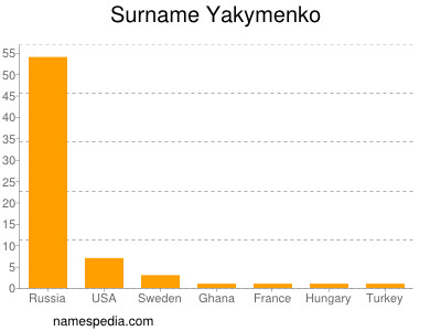 Surname Yakymenko