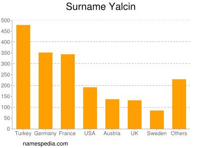 Surname Yalcin