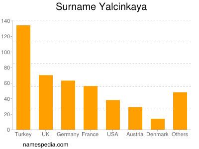 Surname Yalcinkaya