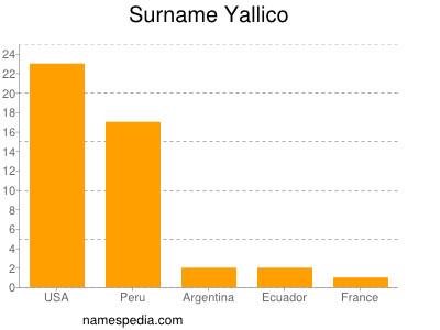 Surname Yallico