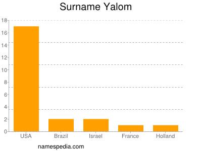 Surname Yalom