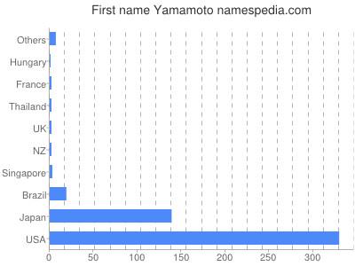 Given name Yamamoto
