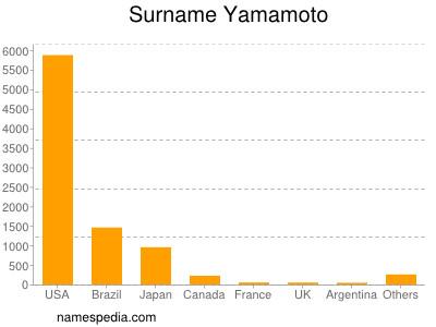 Surname Yamamoto