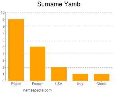 Surname Yamb