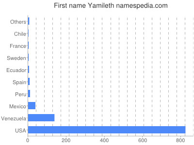 Given name Yamileth