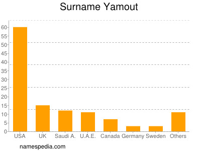 Surname Yamout