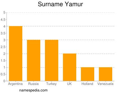 Surname Yamur