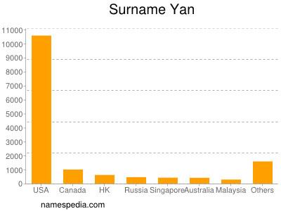 Surname Yan