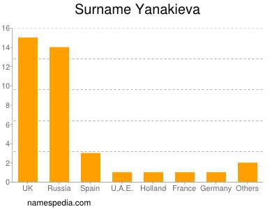 Surname Yanakieva