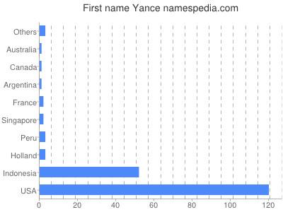 Given name Yance