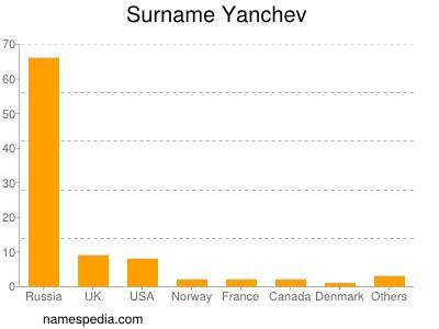 Surname Yanchev