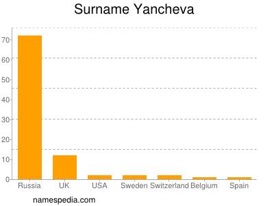 Surname Yancheva