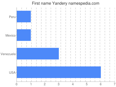 Given name Yandery