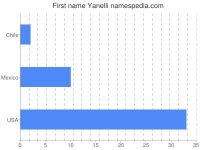 Given name Yanelli