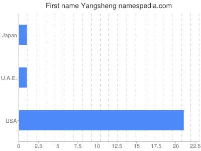 Given name Yangsheng