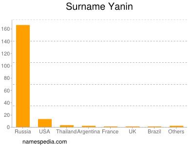 Surname Yanin
