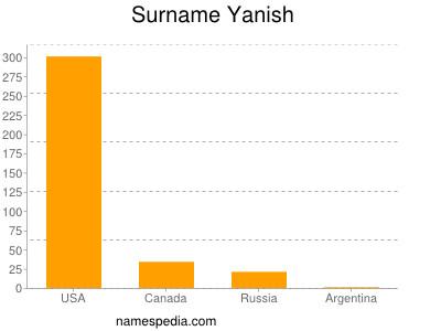 Surname Yanish