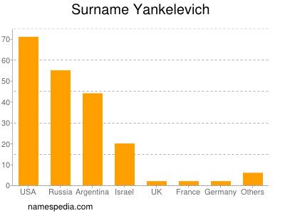 Surname Yankelevich