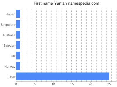 Given name Yanlan