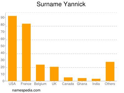 Surname Yannick