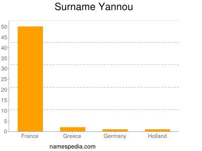 Surname Yannou