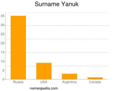 Familiennamen Yanuk