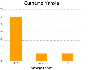 Familiennamen Yanxia