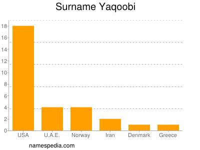 Surname Yaqoobi