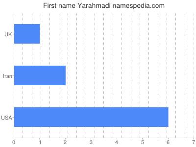 Given name Yarahmadi