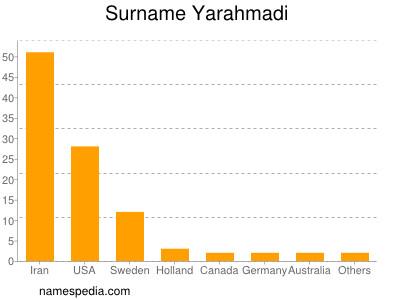 Surname Yarahmadi