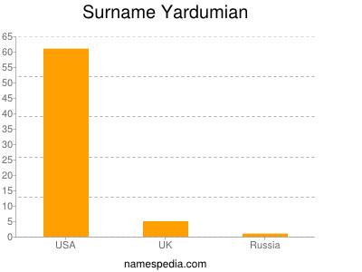 Familiennamen Yardumian