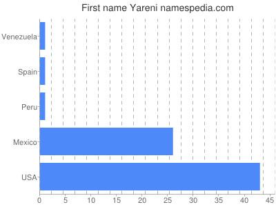Given name Yareni