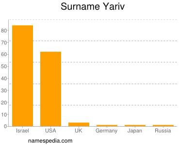 Surname Yariv