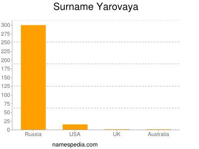 Surname Yarovaya
