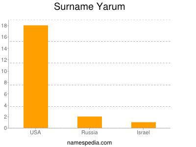 Surname Yarum