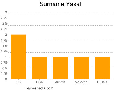 Surname Yasaf