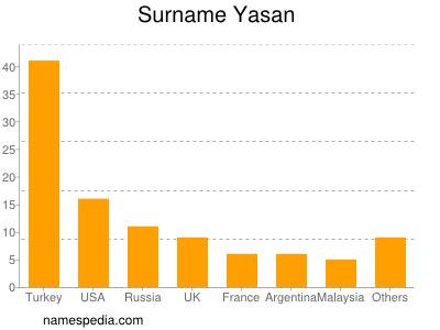 Surname Yasan