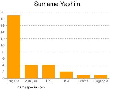 Surname Yashim