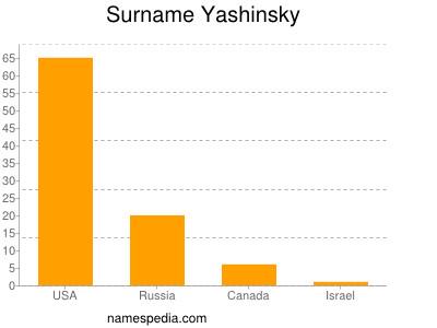 Surname Yashinsky