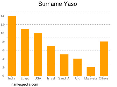 Surname Yaso