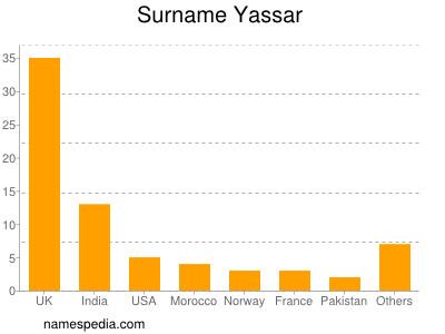 Surname Yassar