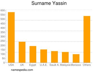 Surname Yassin
